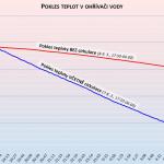 Pokles teplot v ohřívači vody