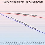 Temperature drop in the water heater